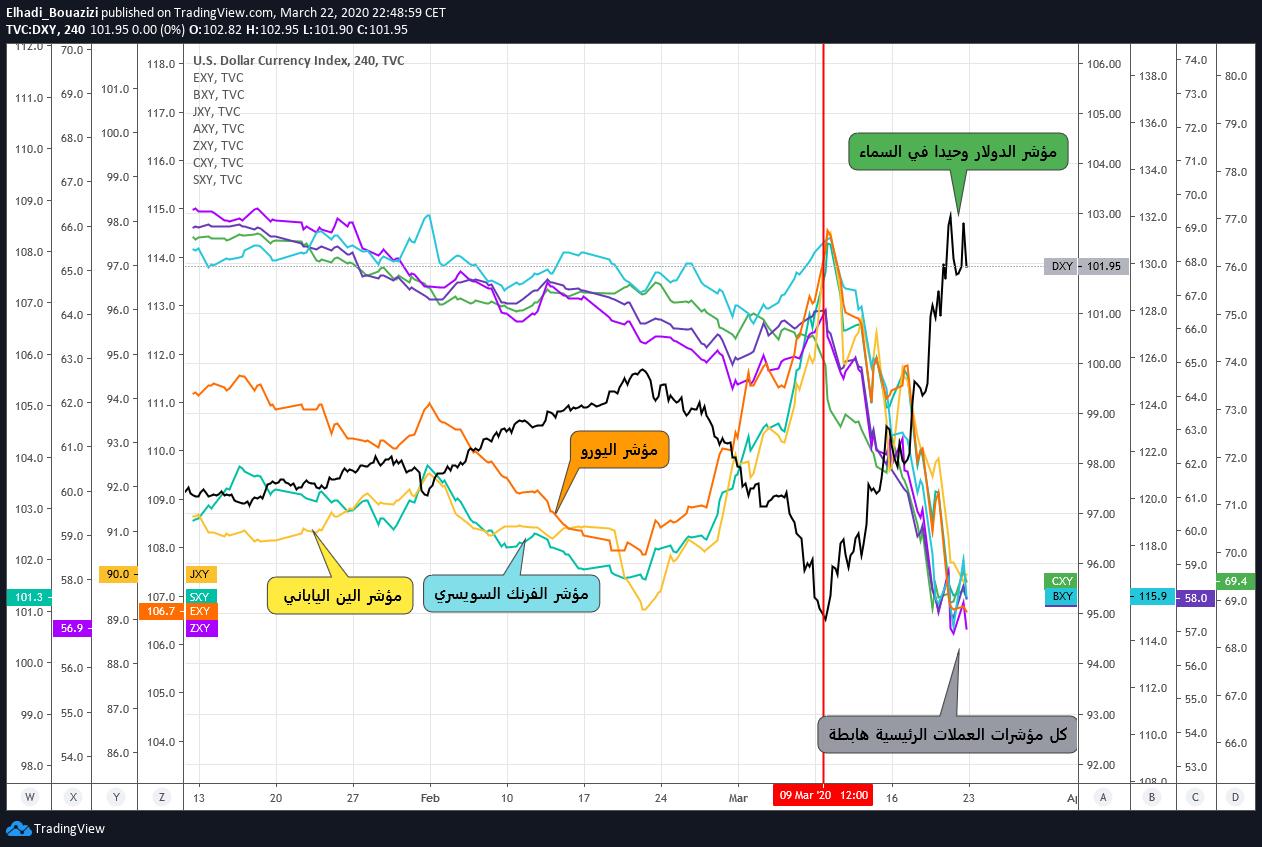 توقعات عملات الملاذ الآمن الين والفرنك مقابل الدولار الأمريكي