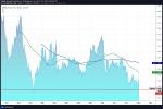 توقعات الذهب واليورو والجنيه وهل مازال الدولار الأمريكي هو الأقوى؟