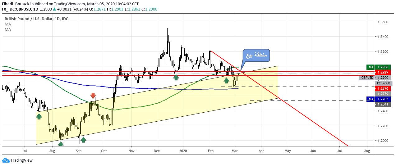 فرصة تداول : بيع الإسترليني دولار GBPUSD