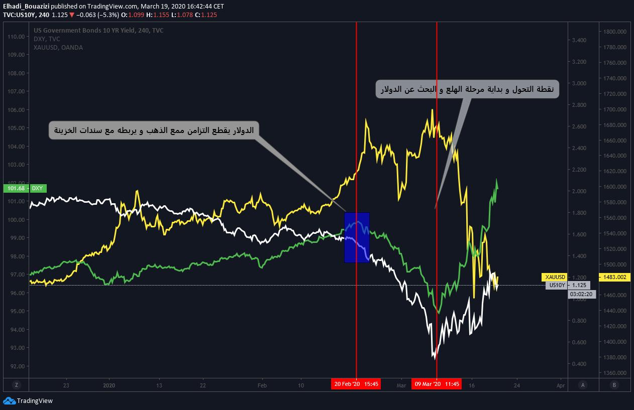 رسم بياني يوضح: ليس الذهب، ولا سندات الخزينة، الدولار هو ملك الأسواق ،ماذا يعني هذا؟