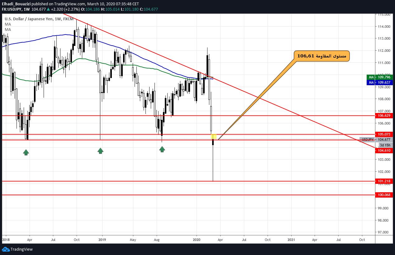 تحليل الدولار ين USDJPY: فرصة بيع