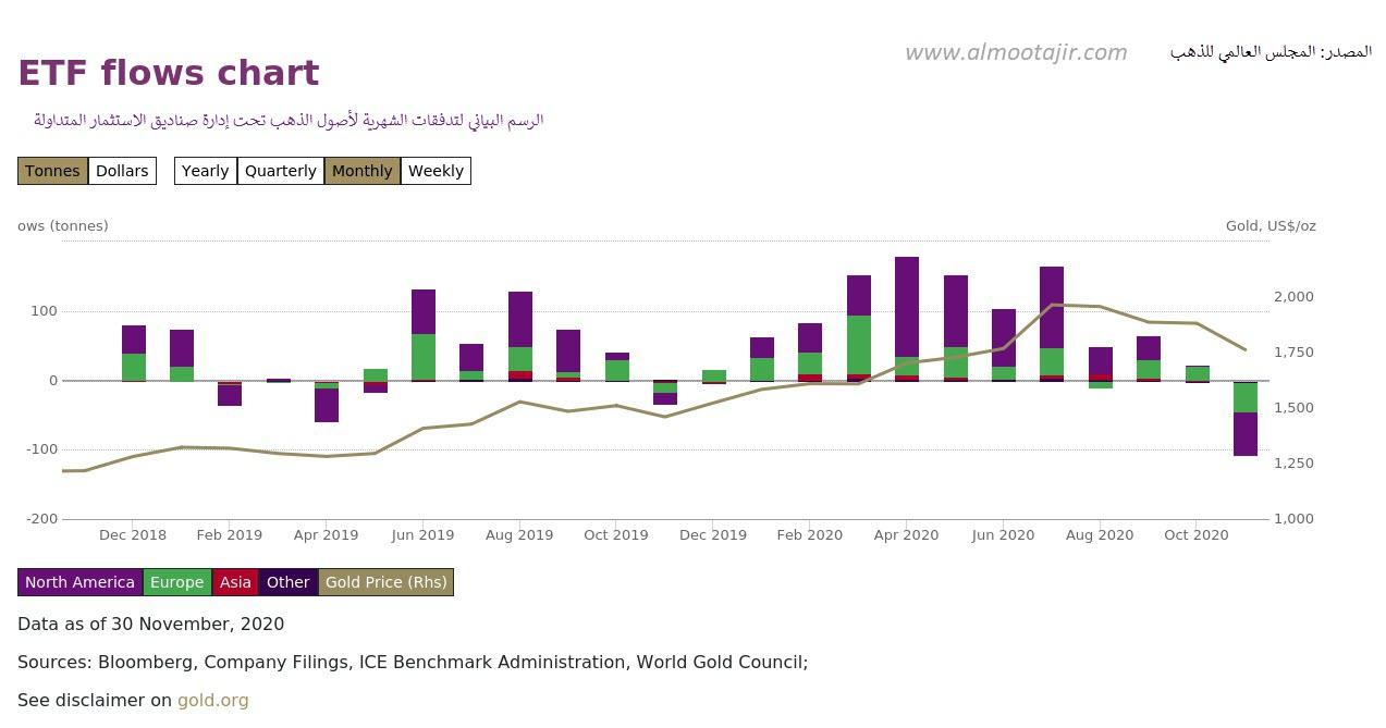 ETF flows الرسم البياني للتدفقات الشهرية لأصول الذهب المدارة من طرف صناديق الاستثمار المتداولة