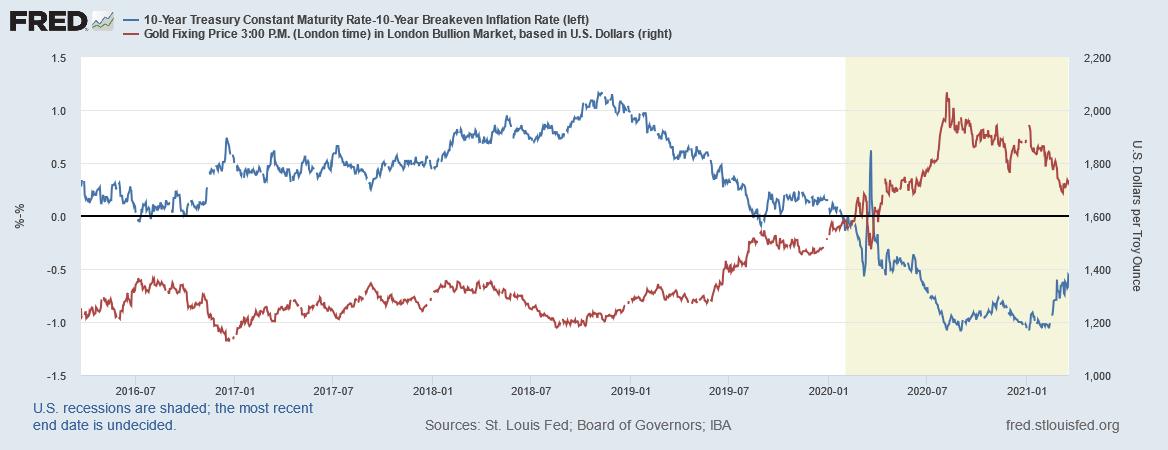 ماذا يعني ارتفاع عوائد السندات بالنسبة للدولار والذهب والأسواق المالية؟