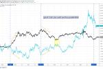الدولار الأمريكي والذهب وتعافي الاقتصاد الأمريكي والتضخم!
