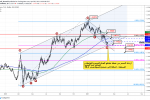 التحليل الأسبوعي لزوج اليورو دولار: اليورو في موقف دفاعي