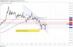 الذهب: نموذج القمتين الانعكاسي وفرص البيع والشراء